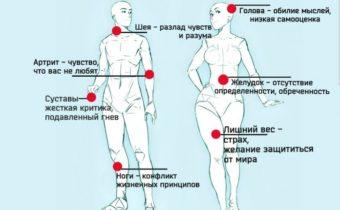 Боль в теле отражает проблемы в вашей жизни