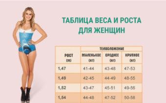 Таблица веса и роста для женщин